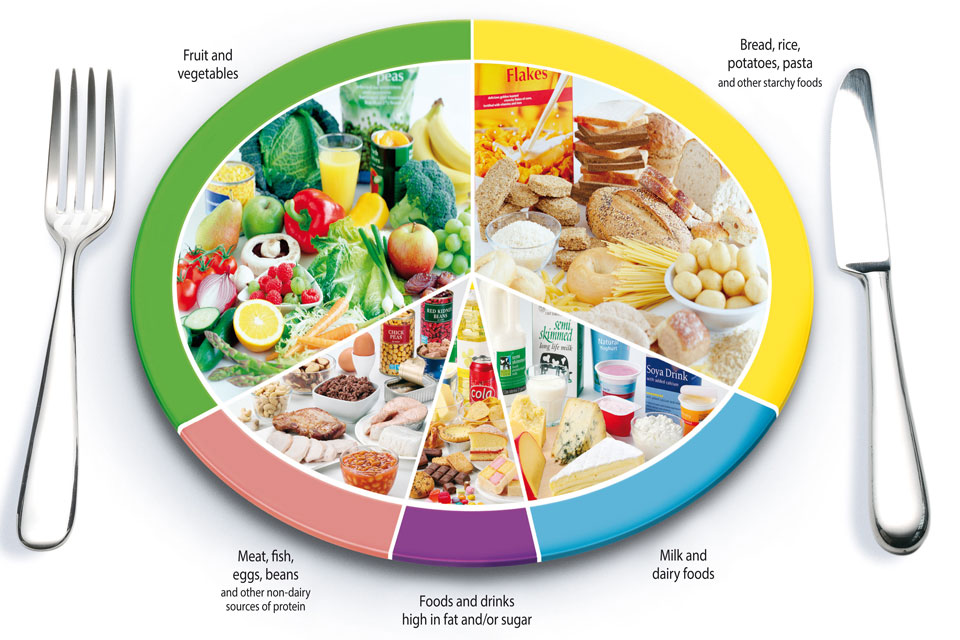 Eatwell-plate-graphic_960x640 (1)